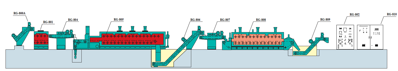 Furnace line for heat treatment of conveyer type
