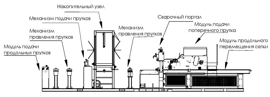 Composition of the welded mesh production line