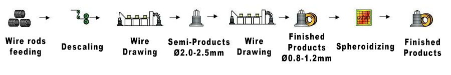 Production of Annealed Wire Ø0.8 mm – Ø1.2 mm